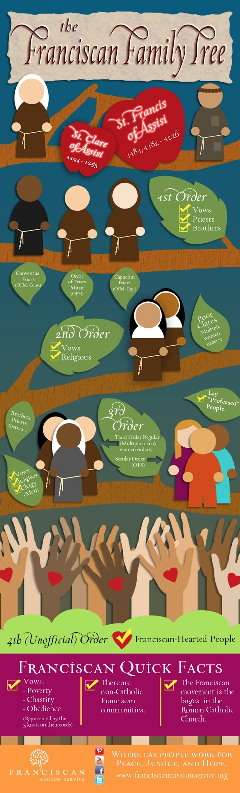 Franciscan Family Tree
